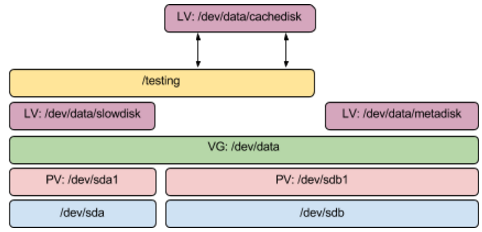 Improving read performance with dm-cache