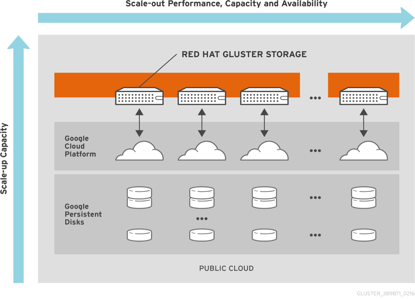 Red Hat Gluster Storage now available in Google Cloud Platform