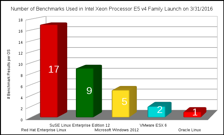 Red Hat Enterprise Linux Sets Record Breaking Performance