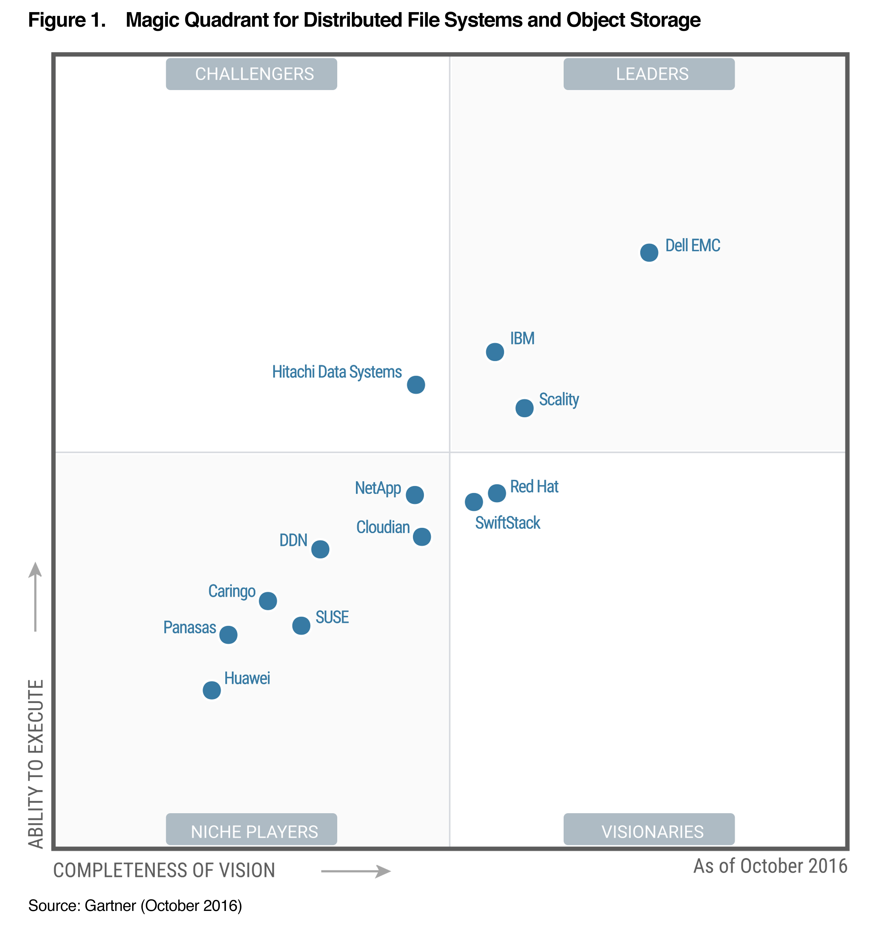 Red Hat Named A Quot Visionary Quot In Gartner S Magic Quadrant