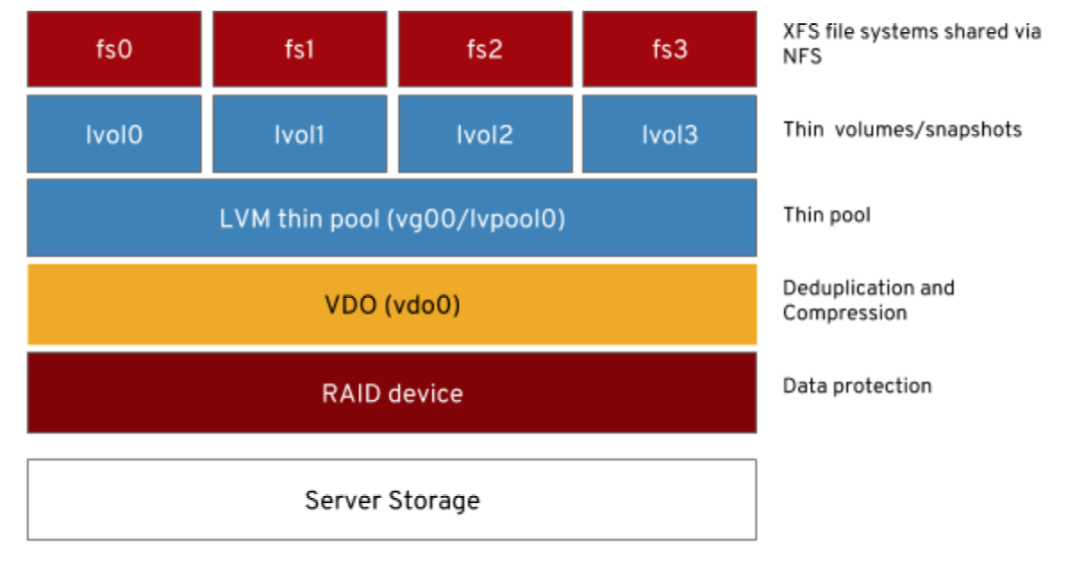 How to set up a Red Hat Enterprise Linux NFS server with VDO