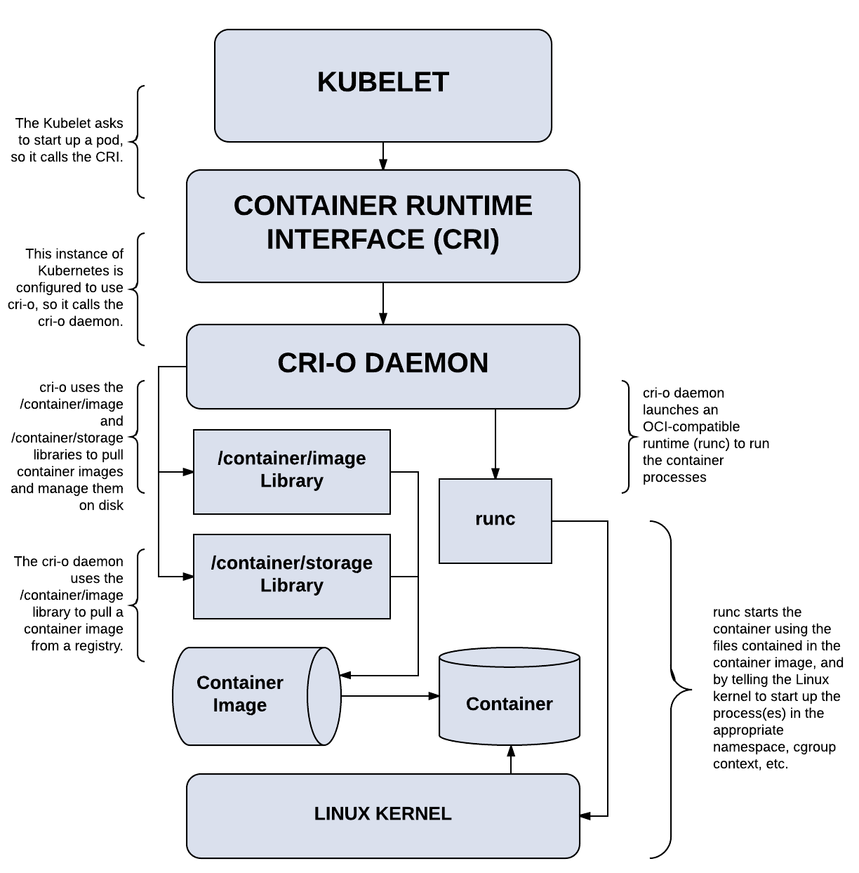 Red Hat OpenShift Container Platform 4 now defaults to CRI-O