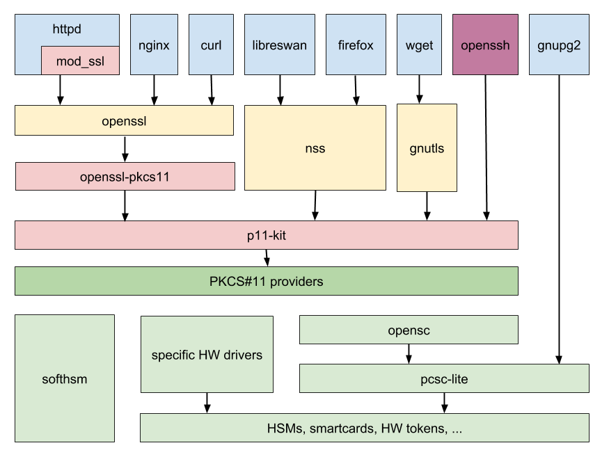 Software stack in RHEL 8