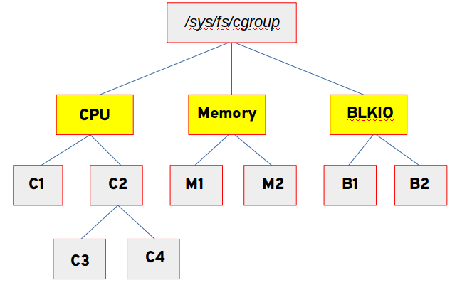 Each controller can have one or more cgroups under it