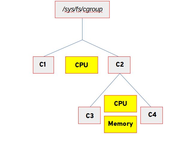 The directory structure of the cgroups that have been created