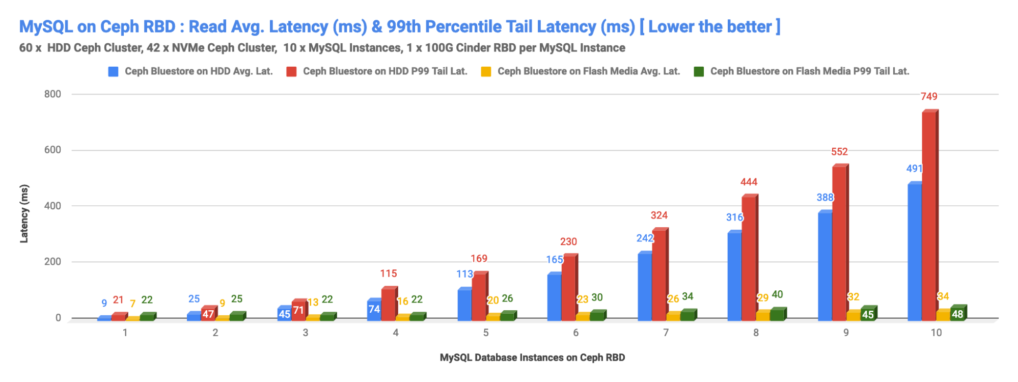 MySQL on Ceph RBD: Write Avg. Latency (ms) & 99th Percentile Tail Latency (Lower the Better)