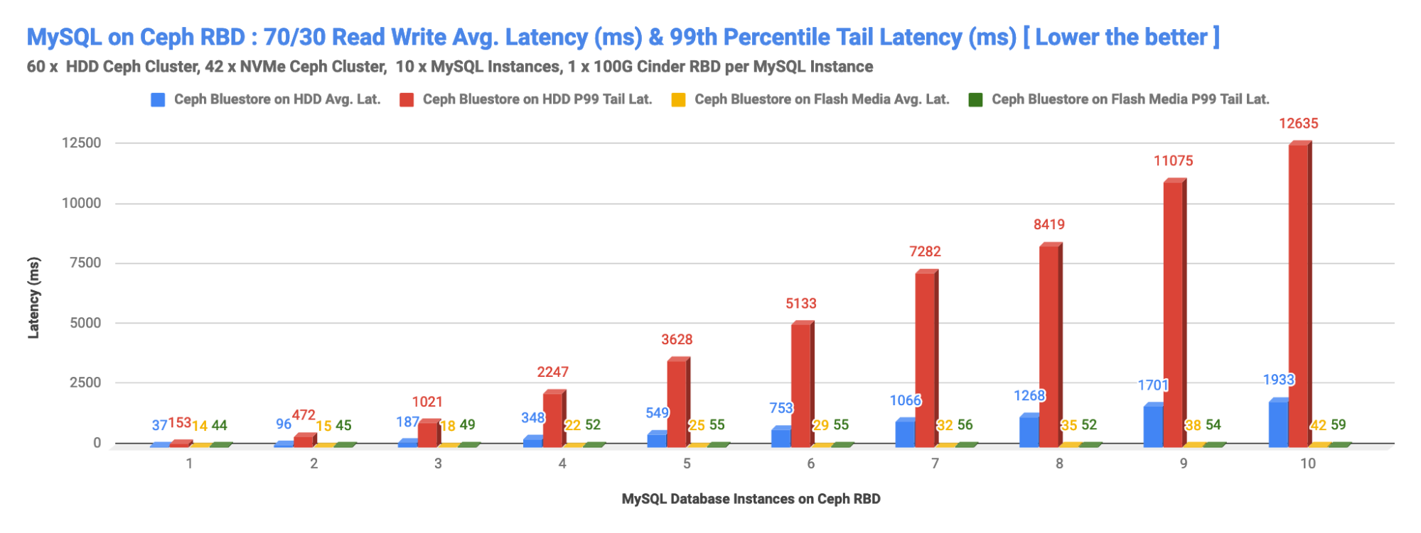 MySQL on Ceph RBD: 70/30 Read Write Average Latency (ms) & 99th Percentile Tail Latency (ms) (Lower the Better)