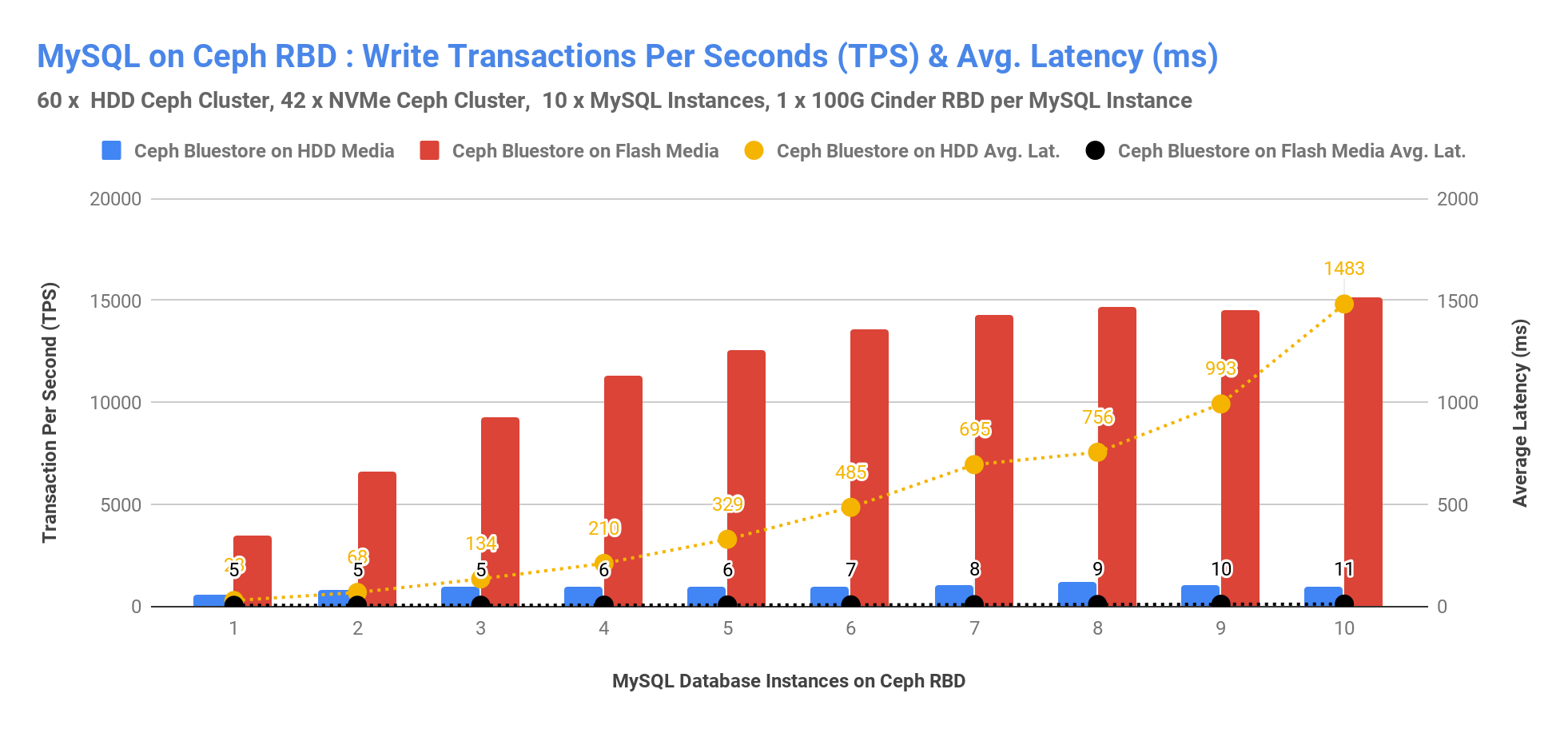 MySQL on Ceph RBD: Write Transactions Per Seconds (TPS) & Avg. Latency (ms)