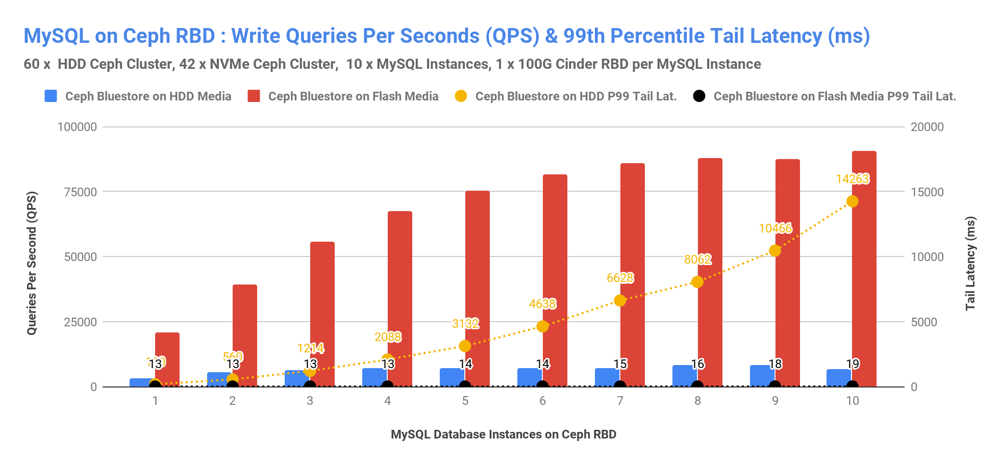 MySQL on Ceph RBD: Write Queriess Per Seconds (QPS) & 99th Percentile Tail Latency (ms)