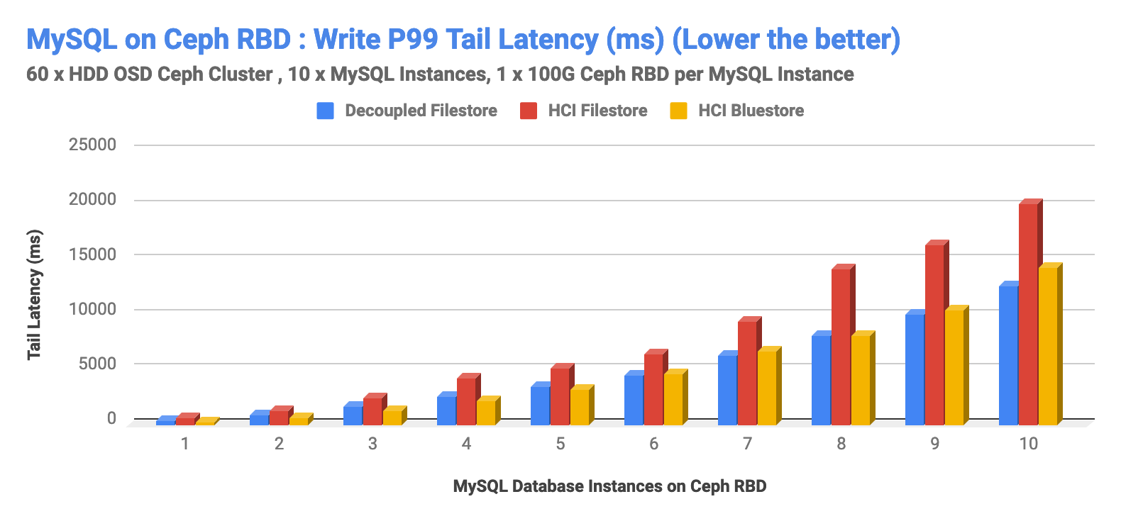 MySQL on Ceph RBD: Write P99 Tail Latency (ms) (Lower the Better)