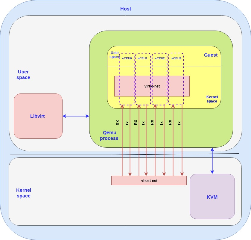 The vhost-net/virtio-net architecture