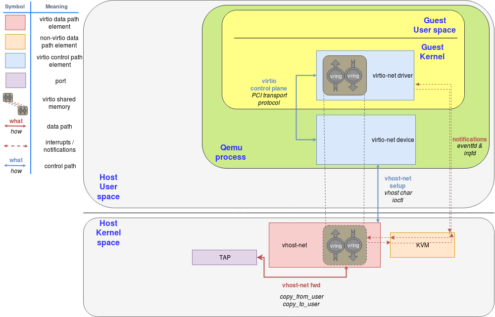 Figure 3: vhost-net block diagram