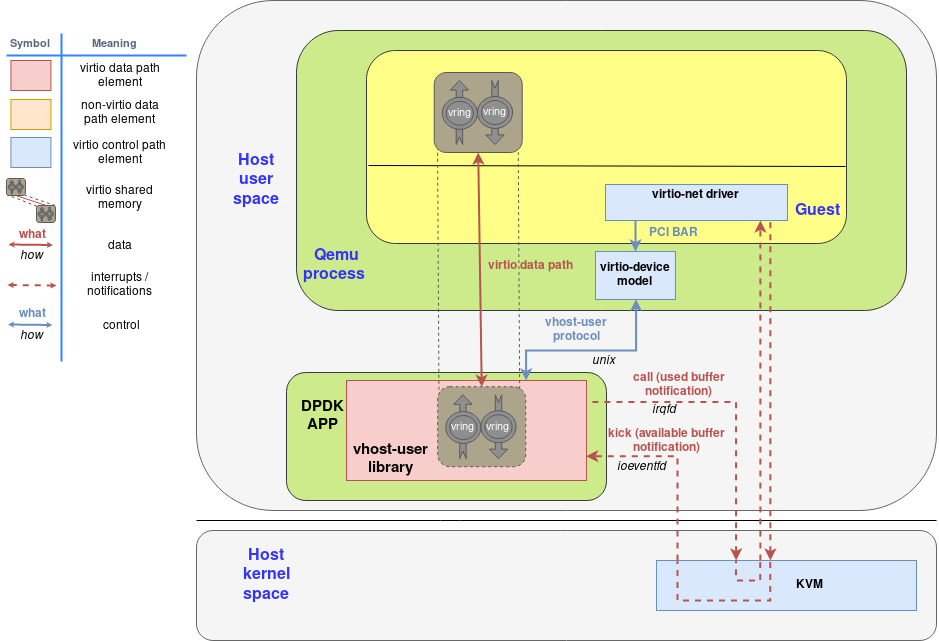How the vhost-user-library running as part of the DPDK-APP interacts with qemu and the guest using the virtio-device-model and the virtio-pci device