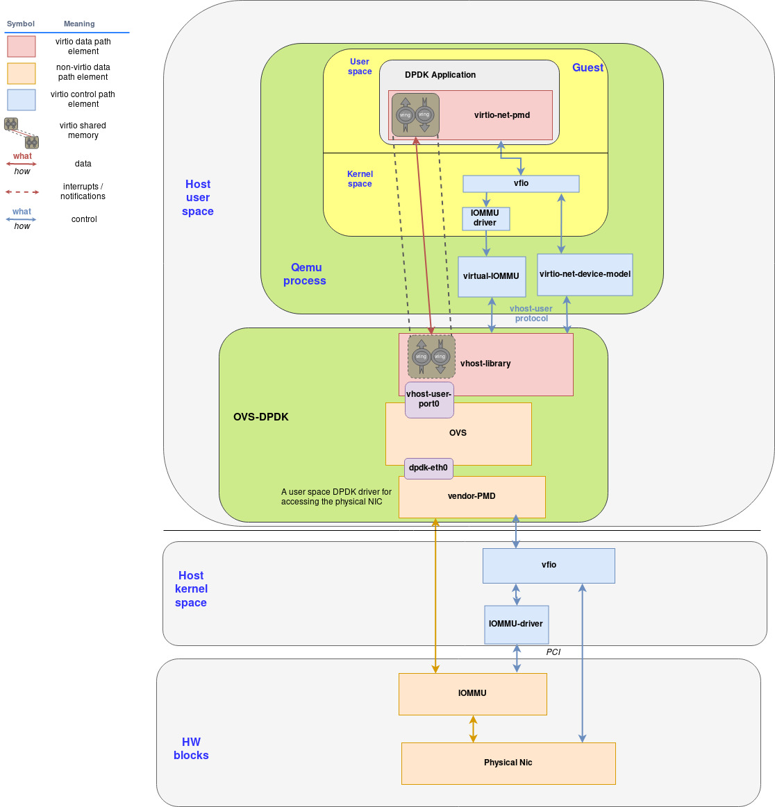 Implementing a vhost-user/virtio-pmd architecture