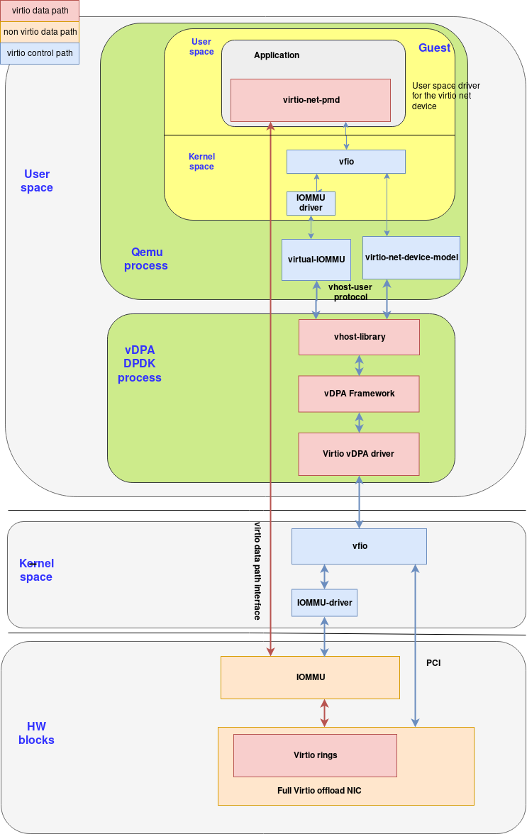 Figure 7: How vDPA driver and vDPA framework come together