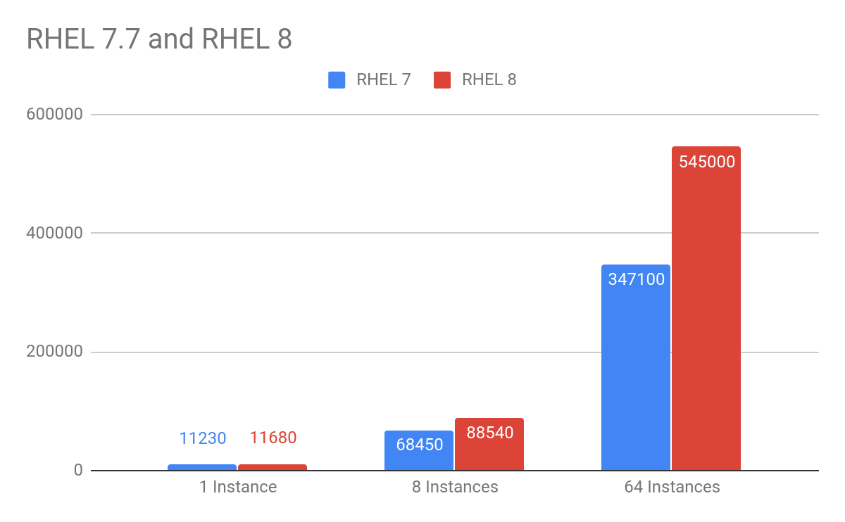 RHEL 7.7 and RHEL 8 small packet performance comparison