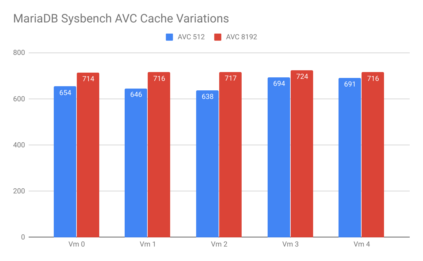 MariaDB sysbench AVC cache variations