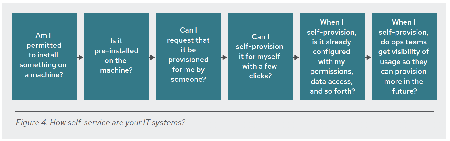 Figure: How Self-Service are your IT Systems?