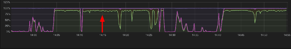 CPU Load Spikes