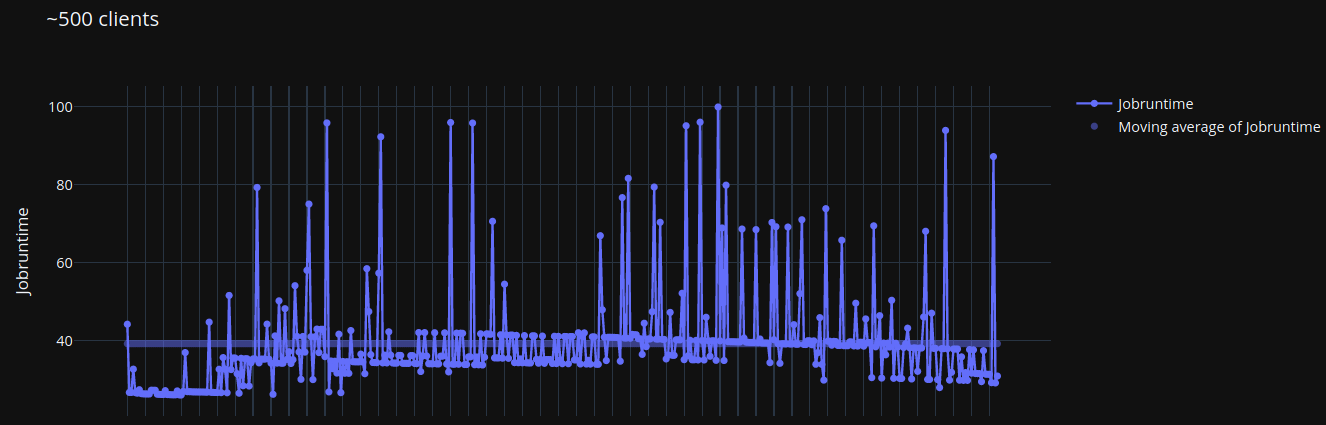 Graph showing spikes in response rates up to 100 seconds.