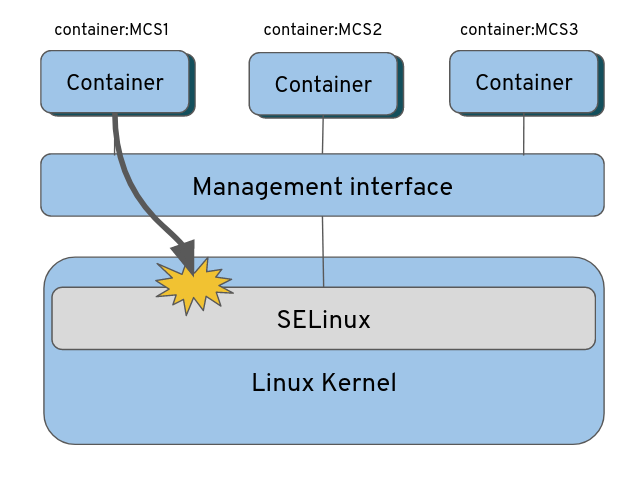 Figure 1: How SE Linux separates containers on the kernel level