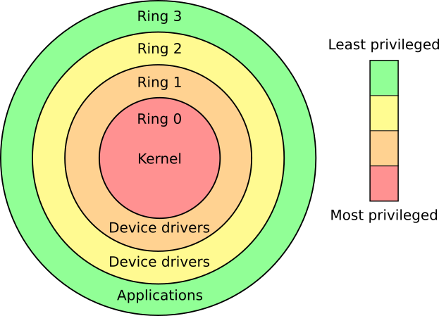 Figure 2: Classic x86 rings depicting principle of least privilege