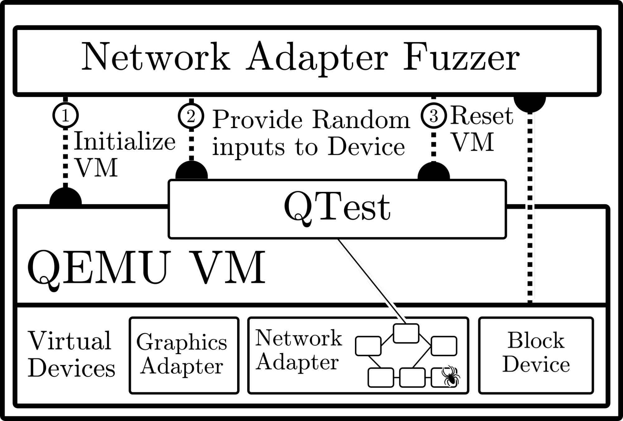 Figure 5: Fuzzing the emulated network device