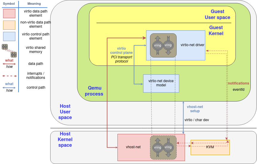 Virtio-net components diagram