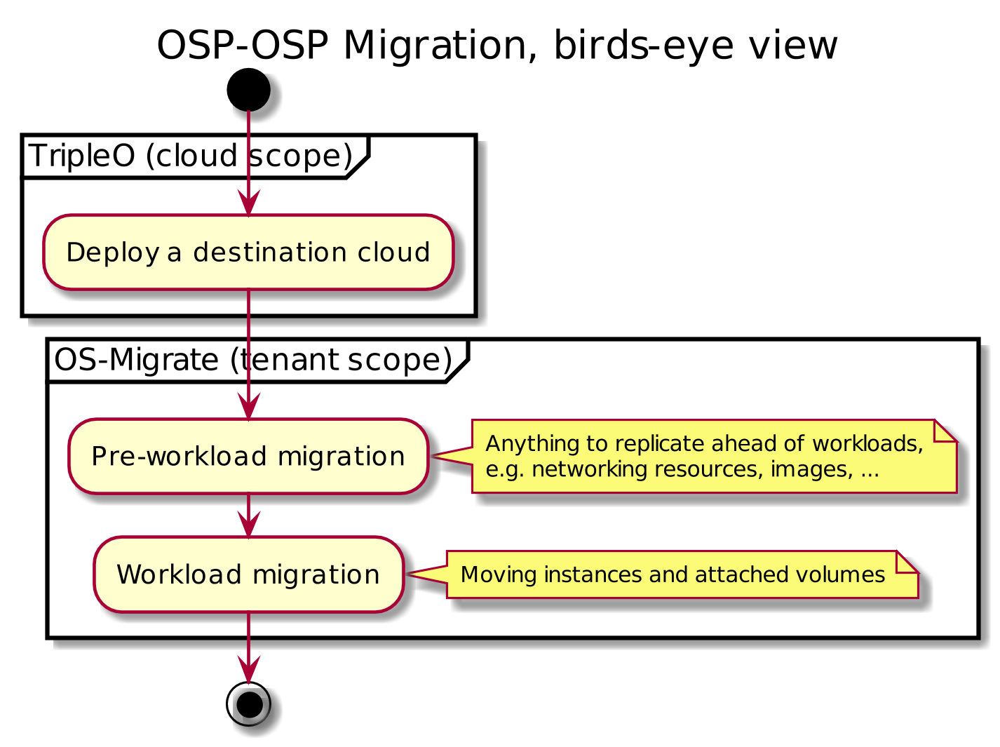 OSP-OSP Migration diagram, bird's eye view