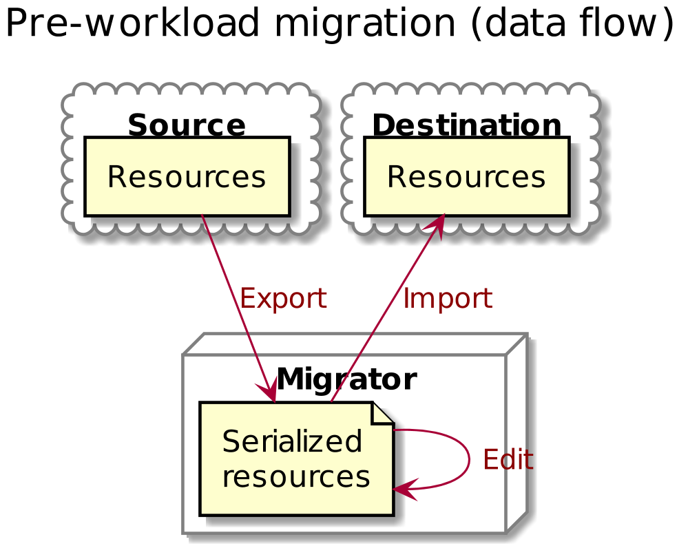 Pre-workload migration (data flow)