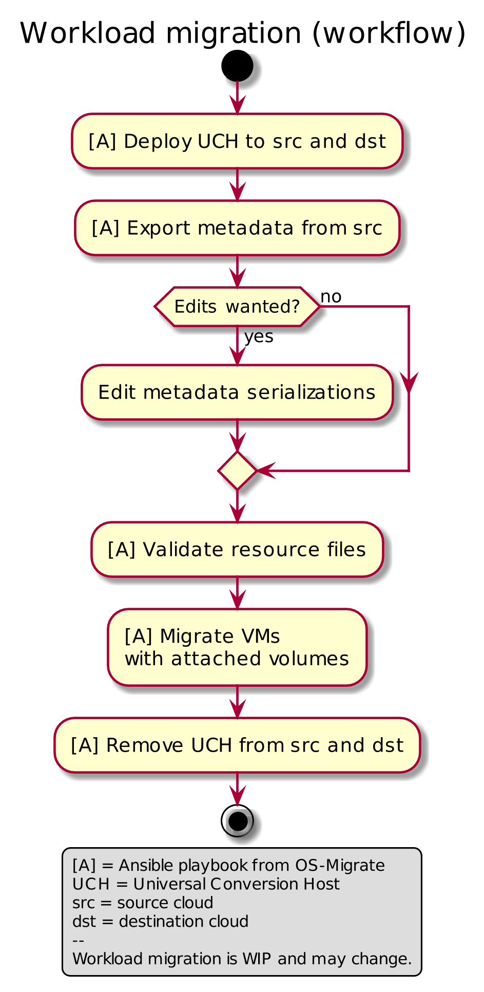Workload migration (workflow)