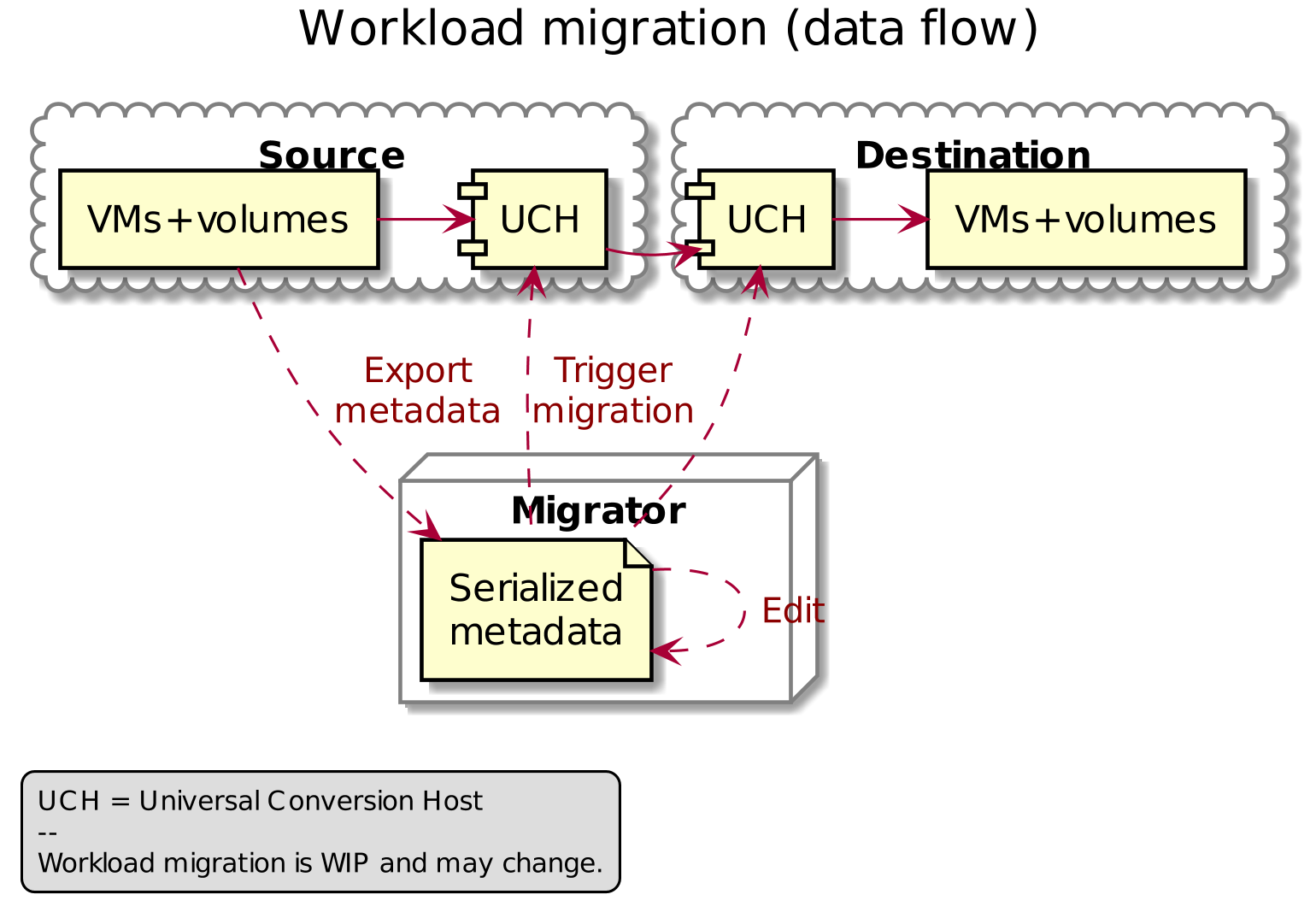 Workload migration (data flow)