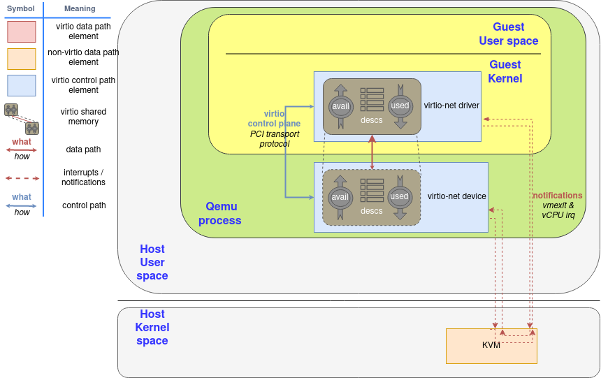 Shared memory with split ring elements