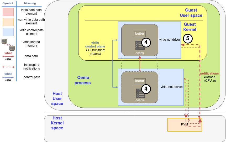 Diagram: Device marks a descriptor as used using a packed queue
