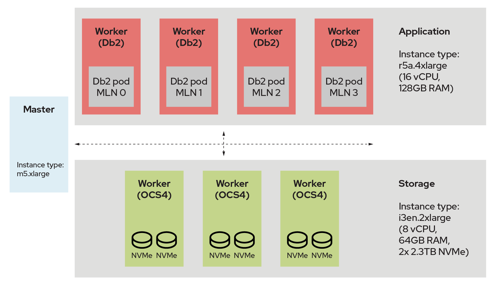 Diagram showing worker and storage instances for Db2 testing