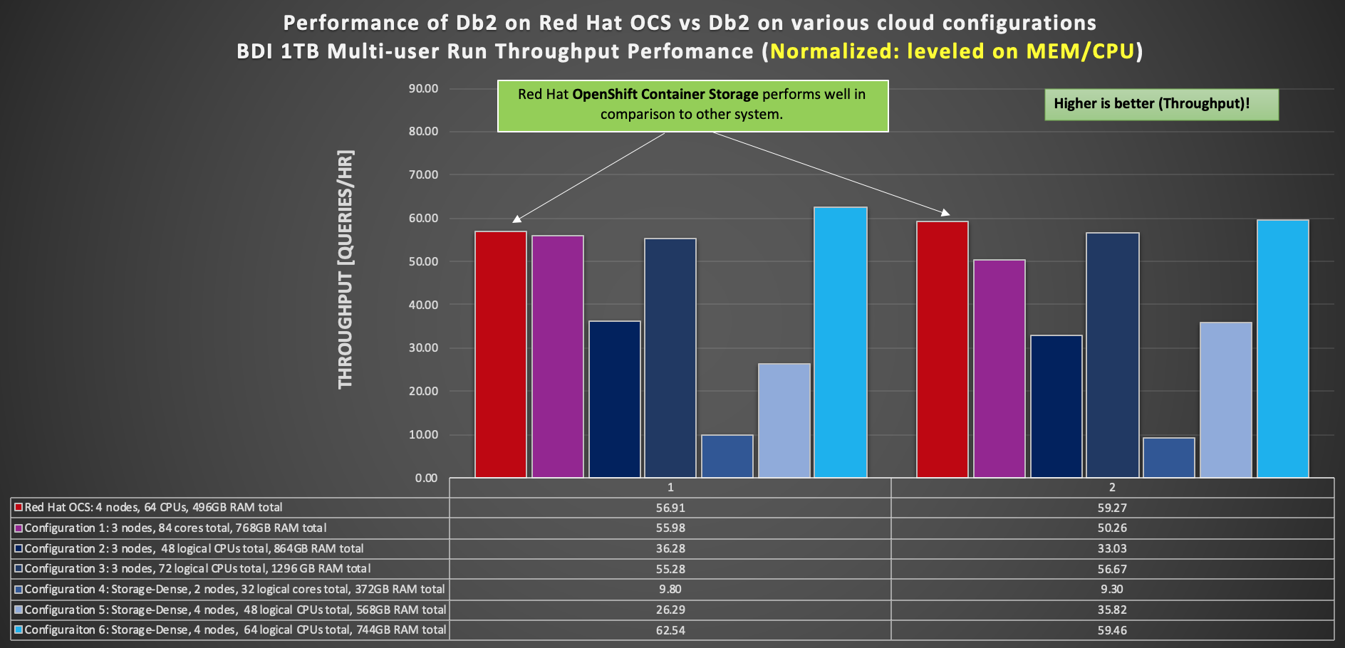 Performance of Db2 on Red Hat OCS vs. Db2 on various cloud configurations