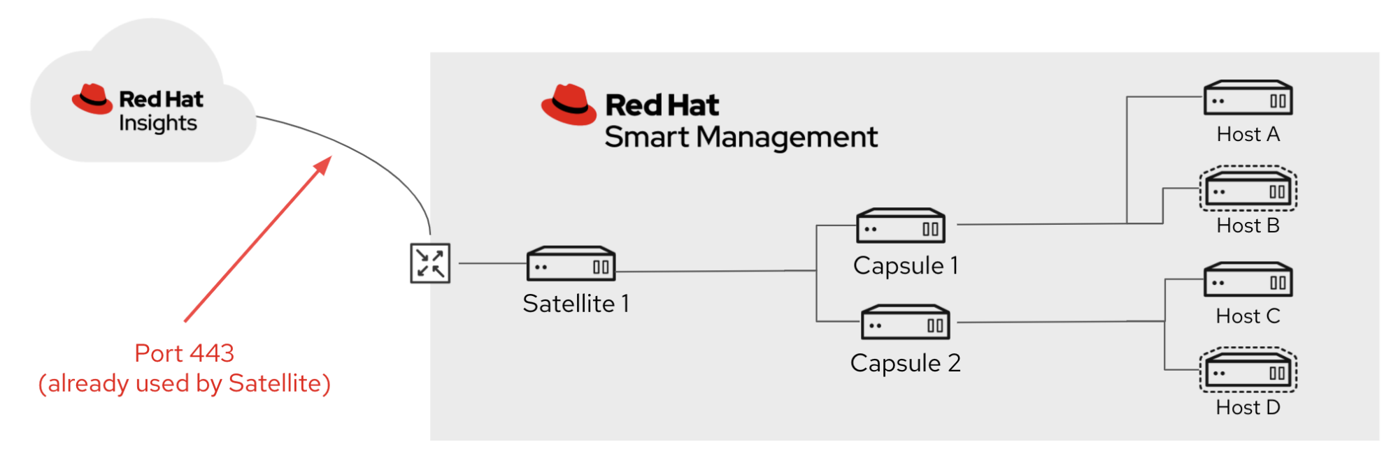 Red Hat Smart Management diagram