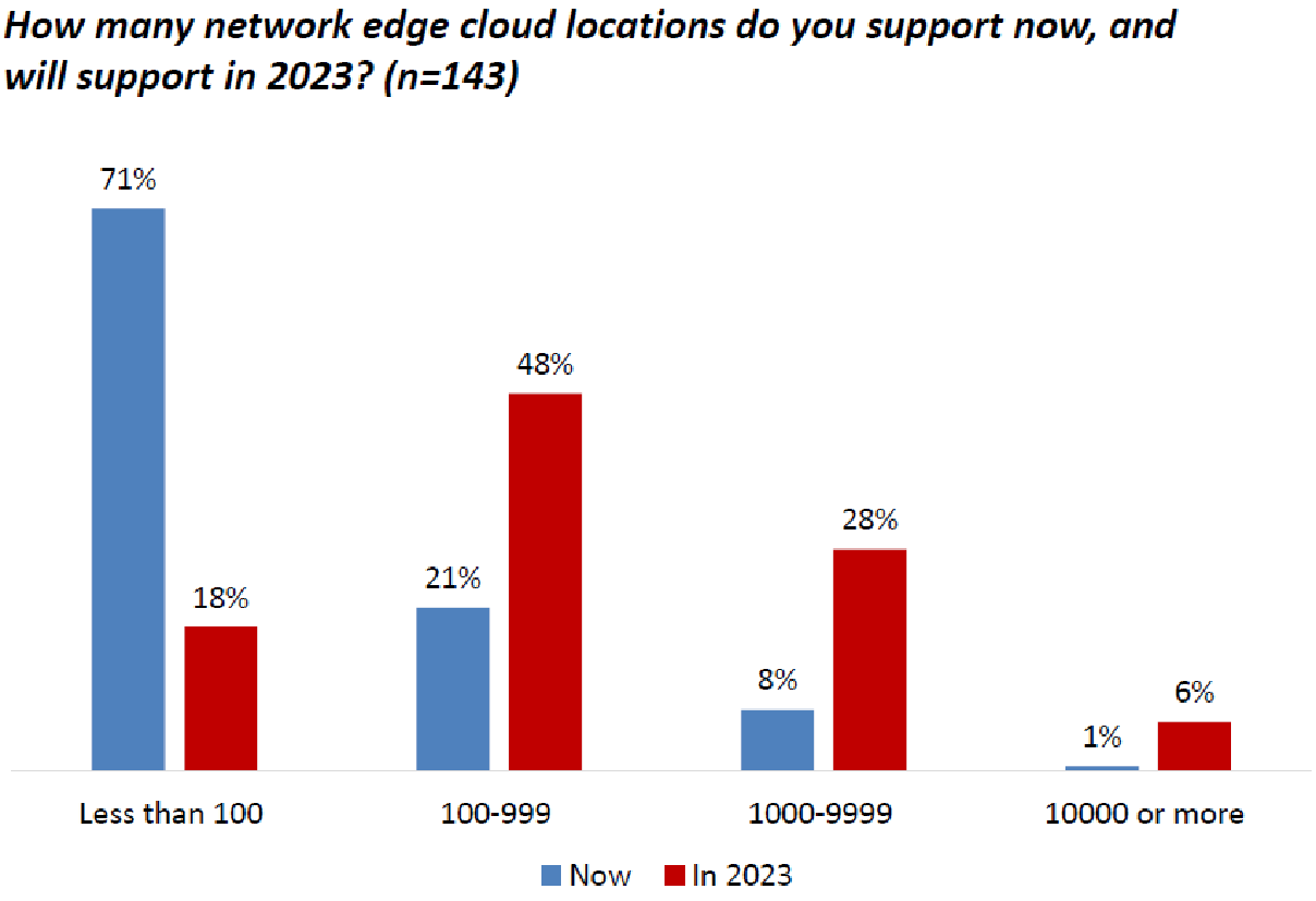 Network edge cloud locations supported now and 2023