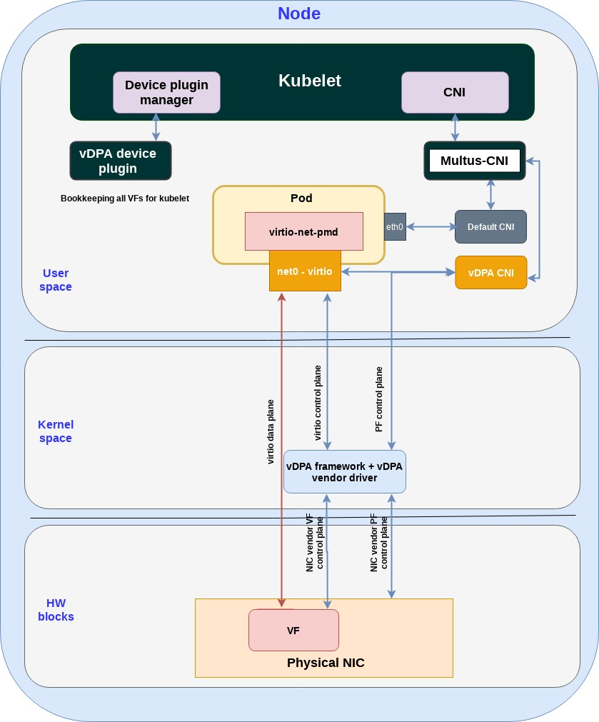 Figure: vDPA kernel framework translating between NIC and virtio