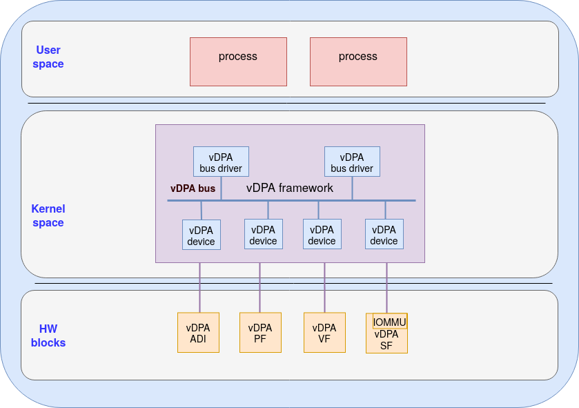 Figure 2: vDPA bus abstraction