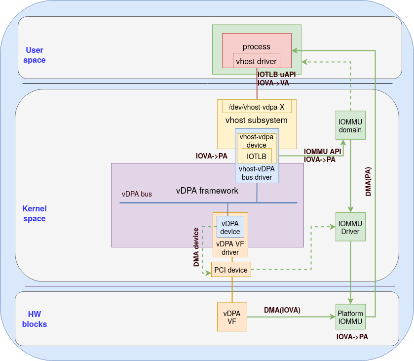 Figure 2: Memory mapping with platform IOMMU