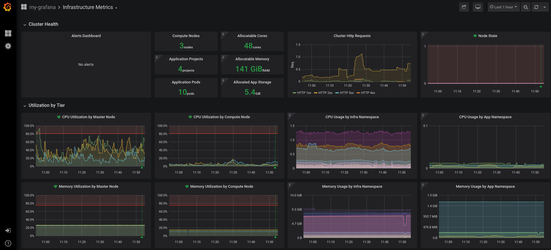 Figure 3: Custom Grafana dashboard displaying custom metrics