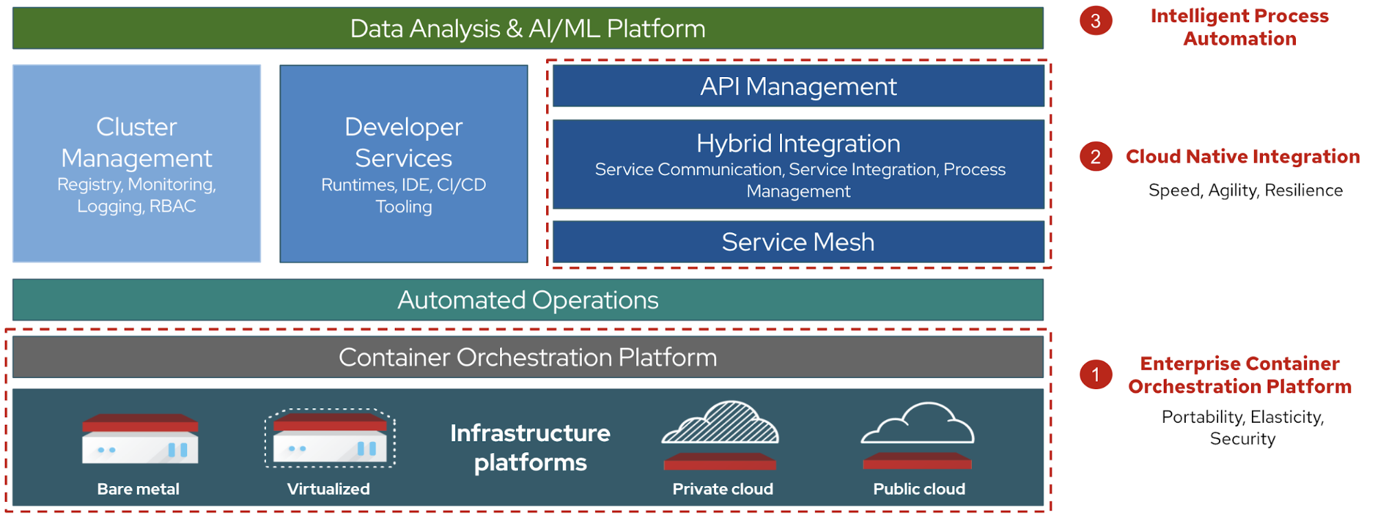 Figure 1: payment services diagram showing layers of 1) enterprise container orchestration, 2) cloud native integration, 3) intelligent process automation