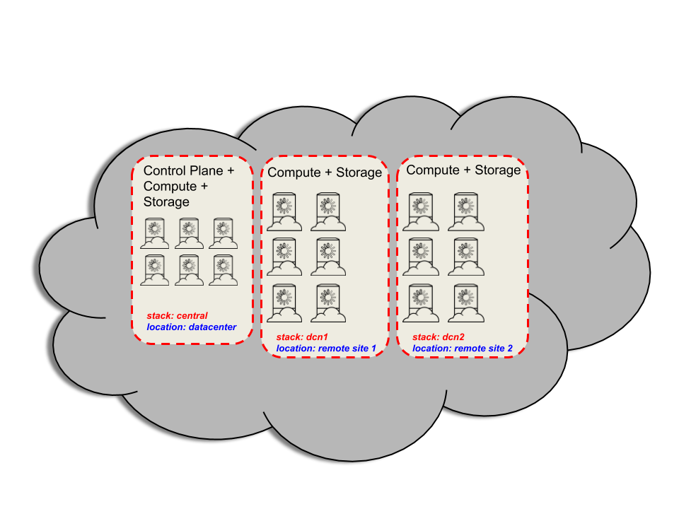 a single OpenStack cloud deployed with three stacks named central, dcn1, and dcn2.