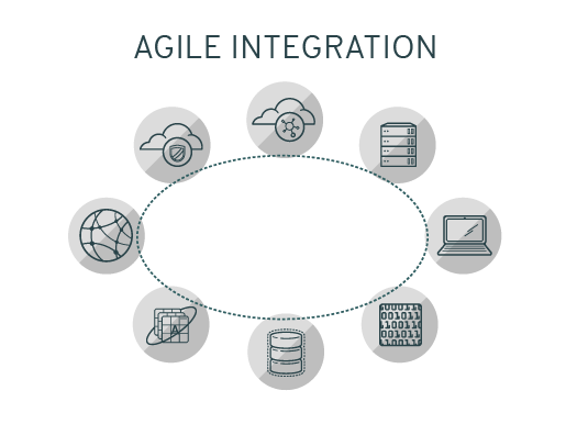 Agile Integration - Piattaforma ibrida