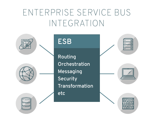 Integrazione Enterprise Service Bus