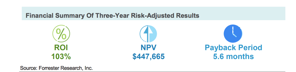 Financial Summary of Three-Year Risk-Adjusted Results