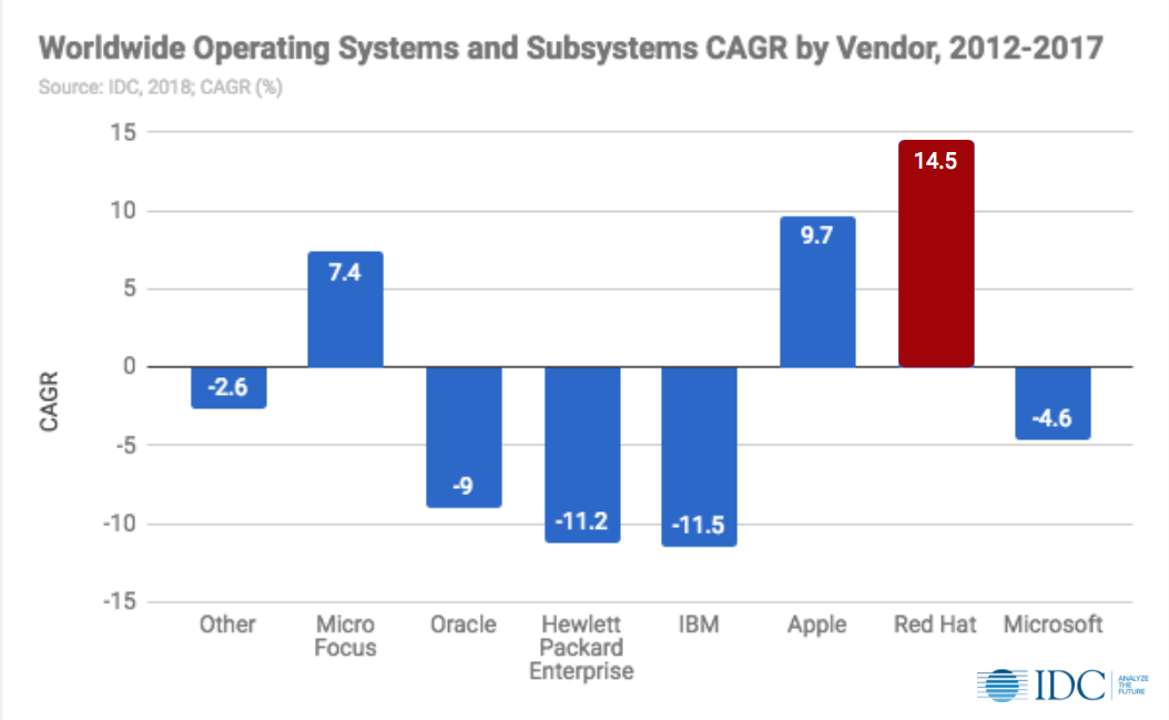 Worldwide Operating Systems and Subsystems CAGR by Vendor, 2012-2017