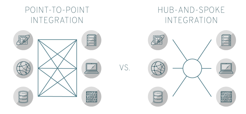 Integrazione point-to-point e hub-and-spoke a confronto