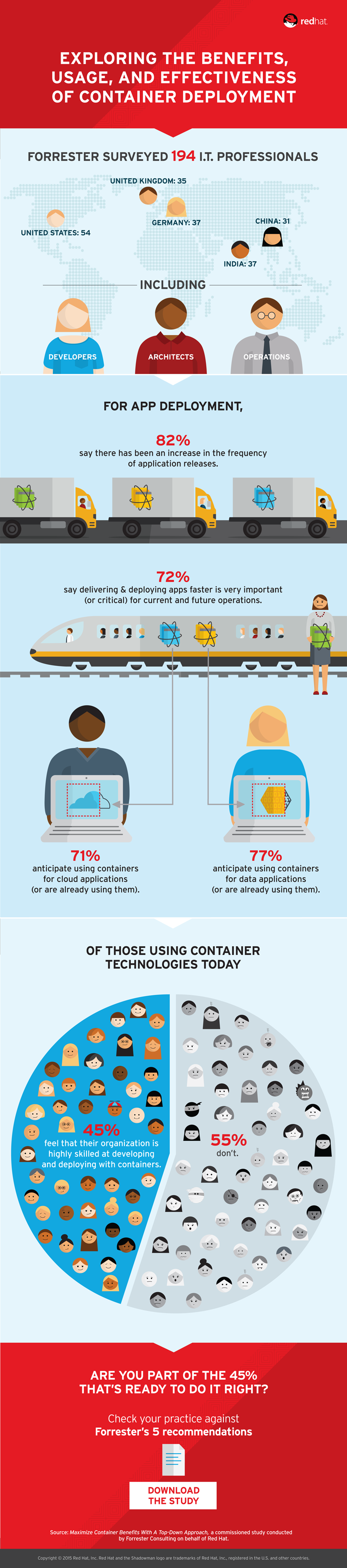 Are You Ready for Linux Containers in Your Enterprise?